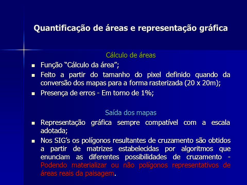 Quantificação de áreas e representação gráfica