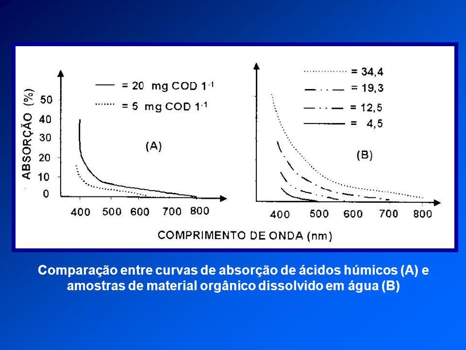 Comparação entre curvas de absorção de ácidos húmicos (A) e amostras de material orgânico dissolvido em água (B)
