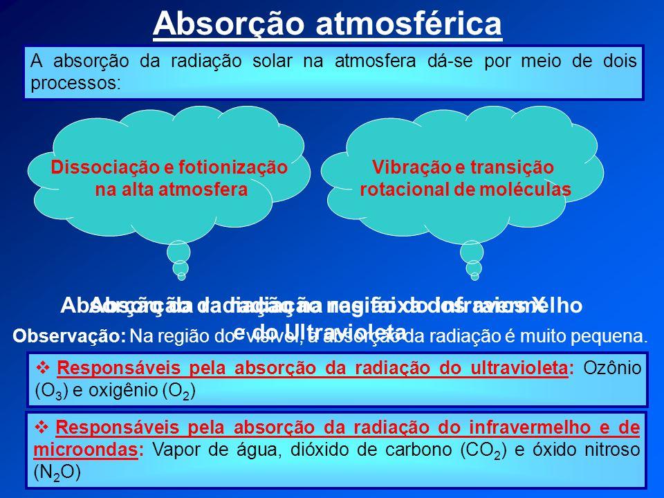 Dissociação e fotionização rotacional de moléculas