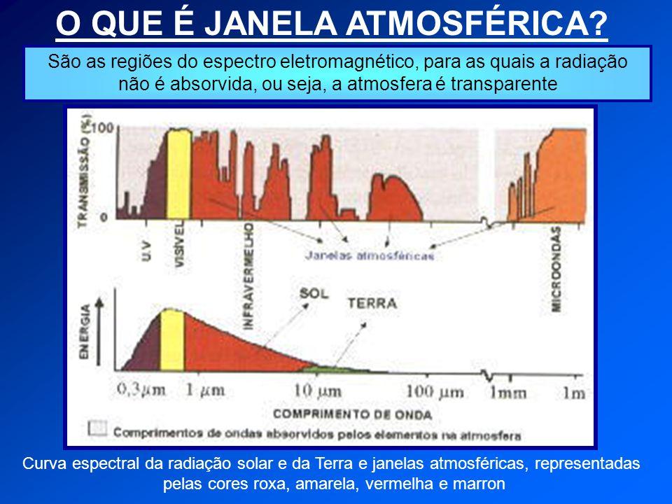 O QUE É JANELA ATMOSFÉRICA