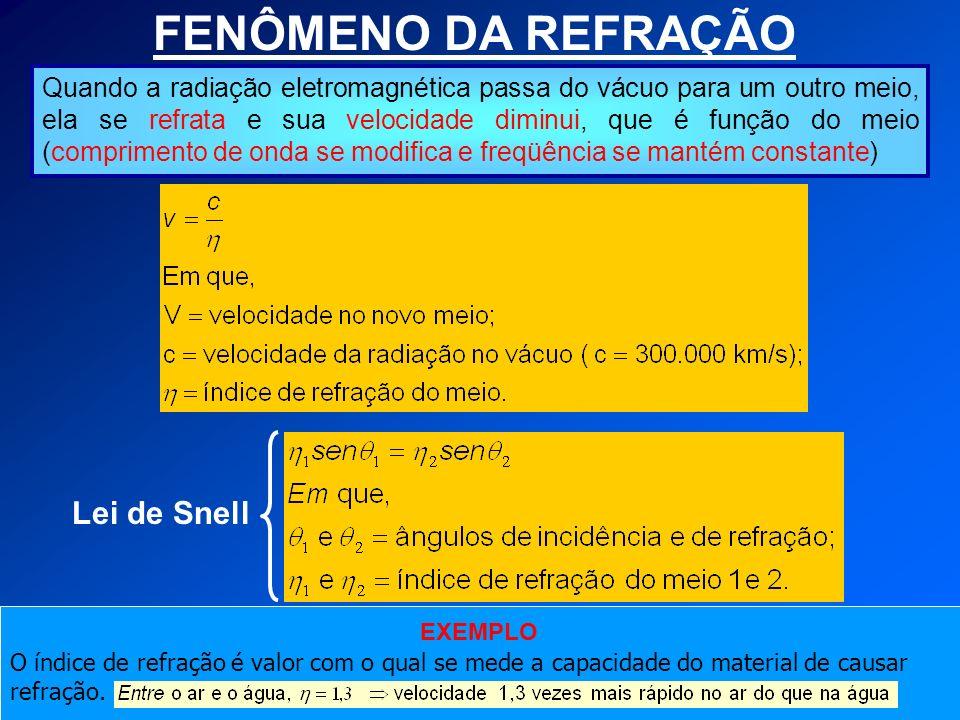 FENÔMENO DA REFRAÇÃO Lei de Snell