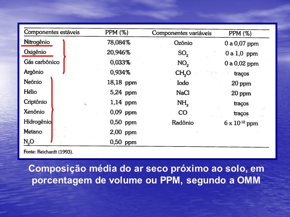 Composição média do ar seco próximo ao solo, em porcentagem de volume ou PPM, segundo a OMM