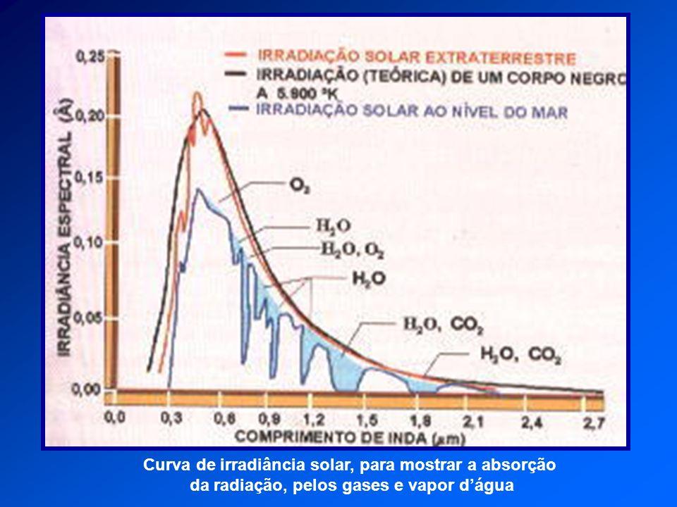 Curva de irradiância solar, para mostrar a absorção