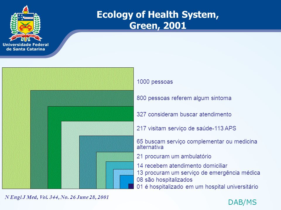 Ecology of Health System,