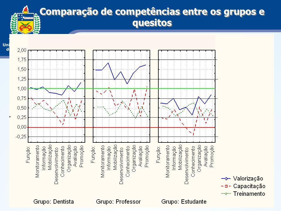 Comparação de competências entre os grupos e quesitos