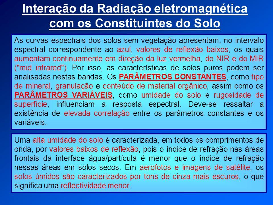 Interação da Radiação eletromagnética com os Constituintes do Solo