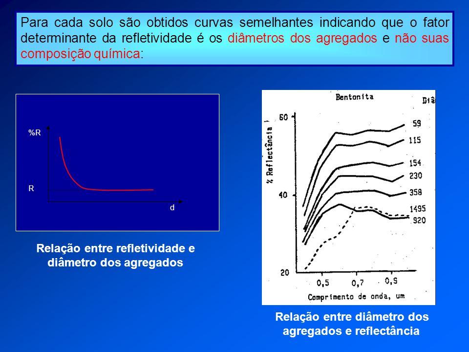Para cada solo são obtidos curvas semelhantes indicando que o fator determinante da refletividade é os diâmetros dos agregados e não suas composição química: