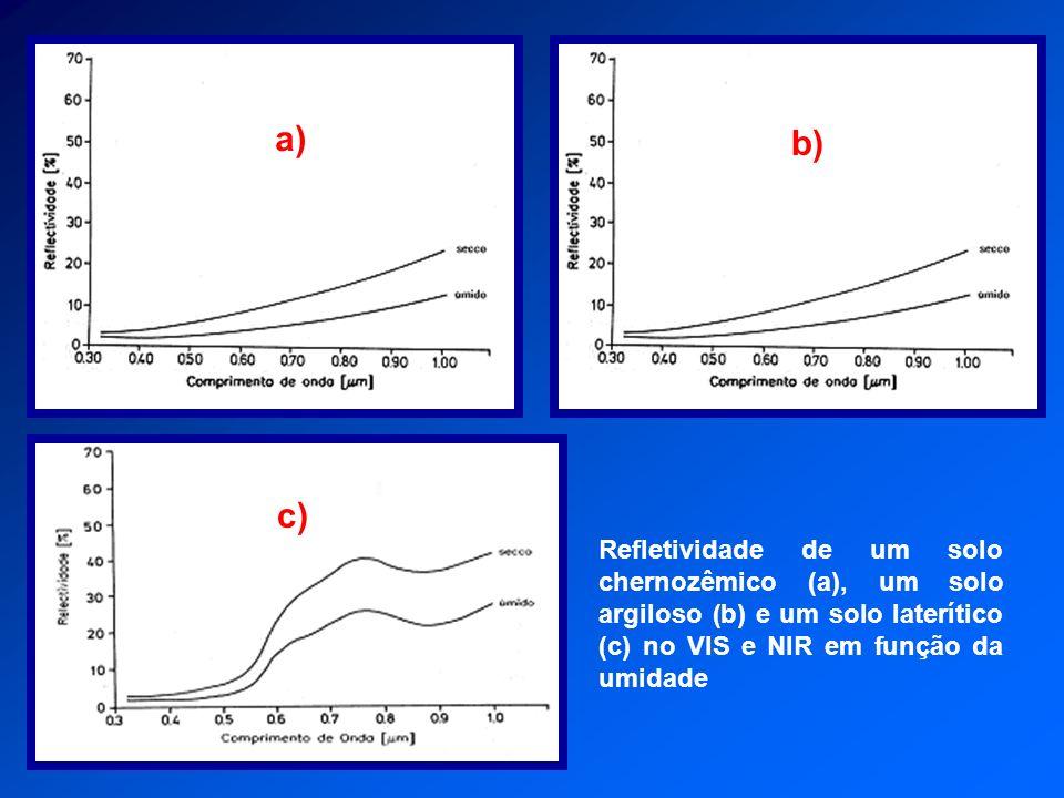 Refletividade de um solo chernozêmico (a), um solo argiloso (b) e um solo laterítico (c) no VIS e NIR em função da umidade