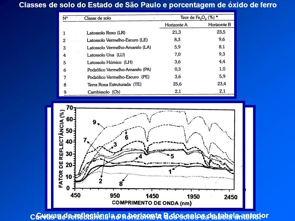Classes de solo do Estado de São Paulo e porcentagem de óxido de ferro