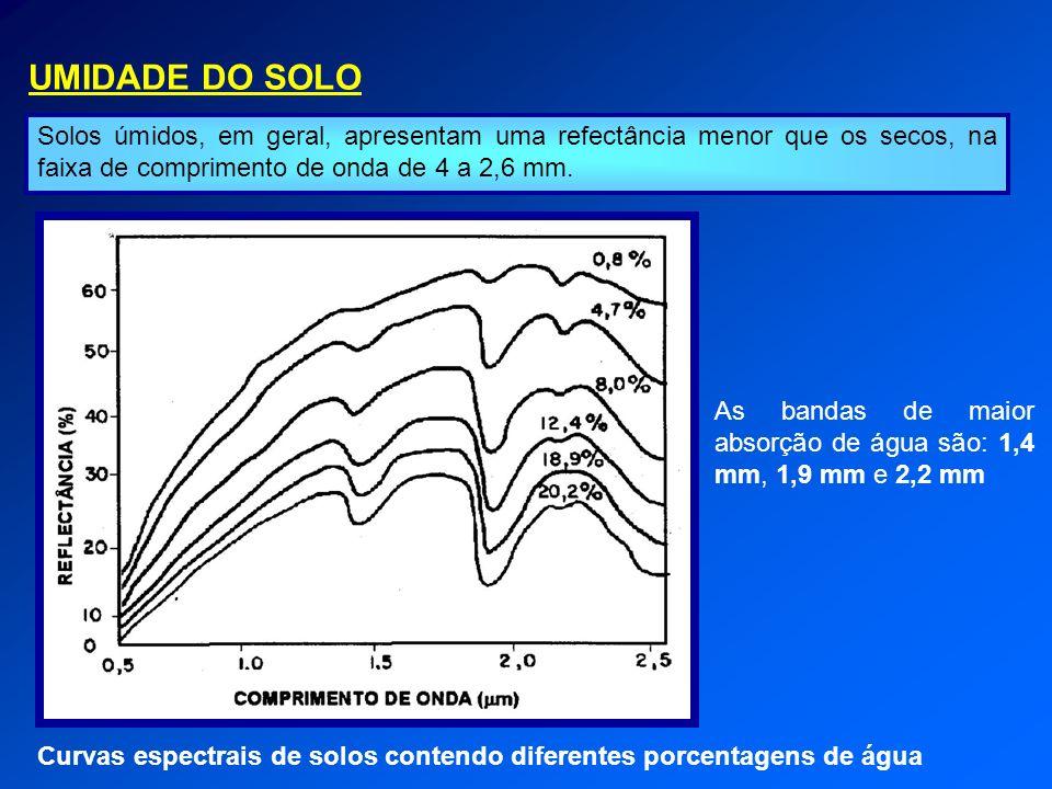 UMIDADE DO SOLO Solos úmidos, em geral, apresentam uma refectância menor que os secos, na faixa de comprimento de onda de 4 a 2,6 mm.