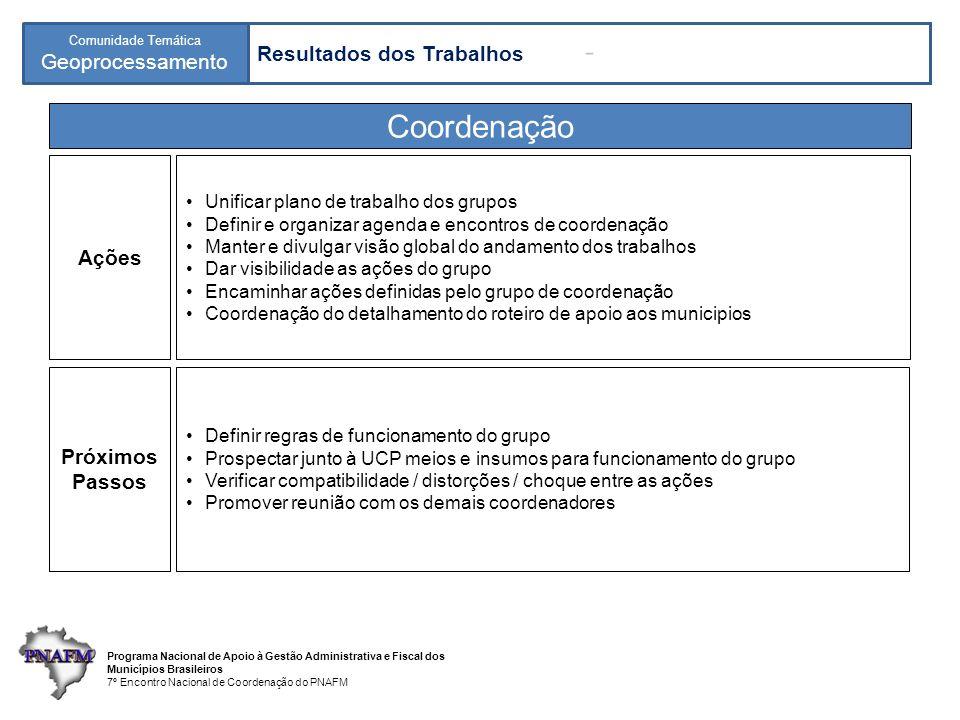 Coordenação Resultados dos Trabalhos Ações Próximos Passos