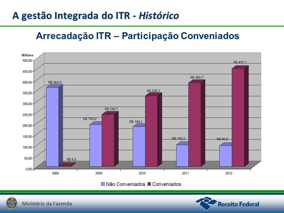 A gestão Integrada do ITR - Histórico