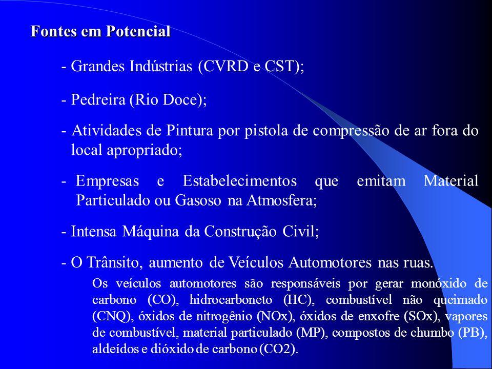 - Grandes Indústrias (CVRD e CST);