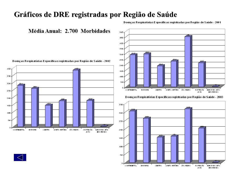 Gráficos de DRE registradas por Região de Saúde