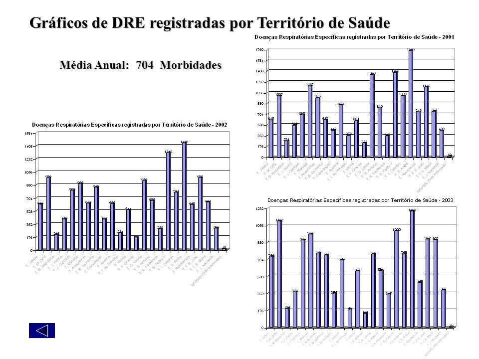 Gráficos de DRE registradas por Território de Saúde
