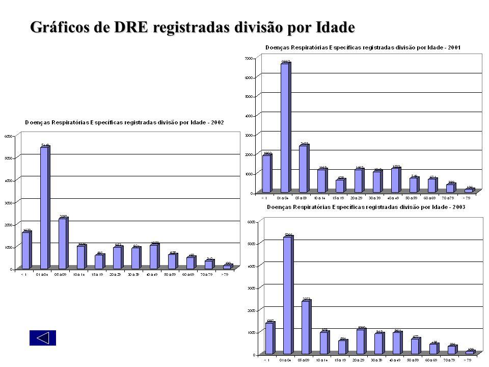 Gráficos de DRE registradas divisão por Idade