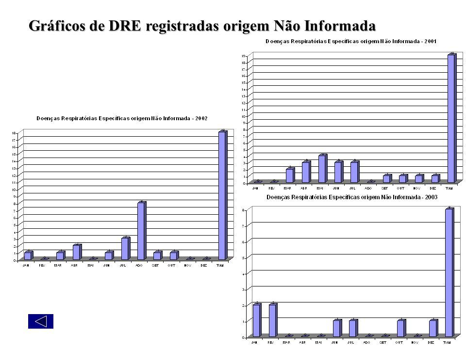 Gráficos de DRE registradas origem Não Informada