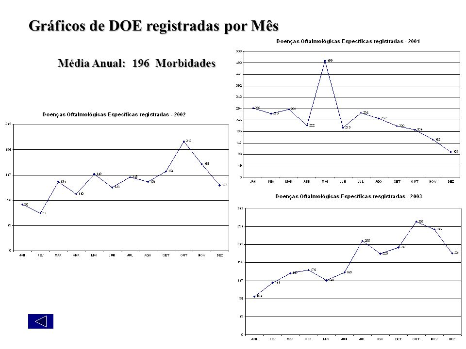 Gráficos de DOE registradas por Mês