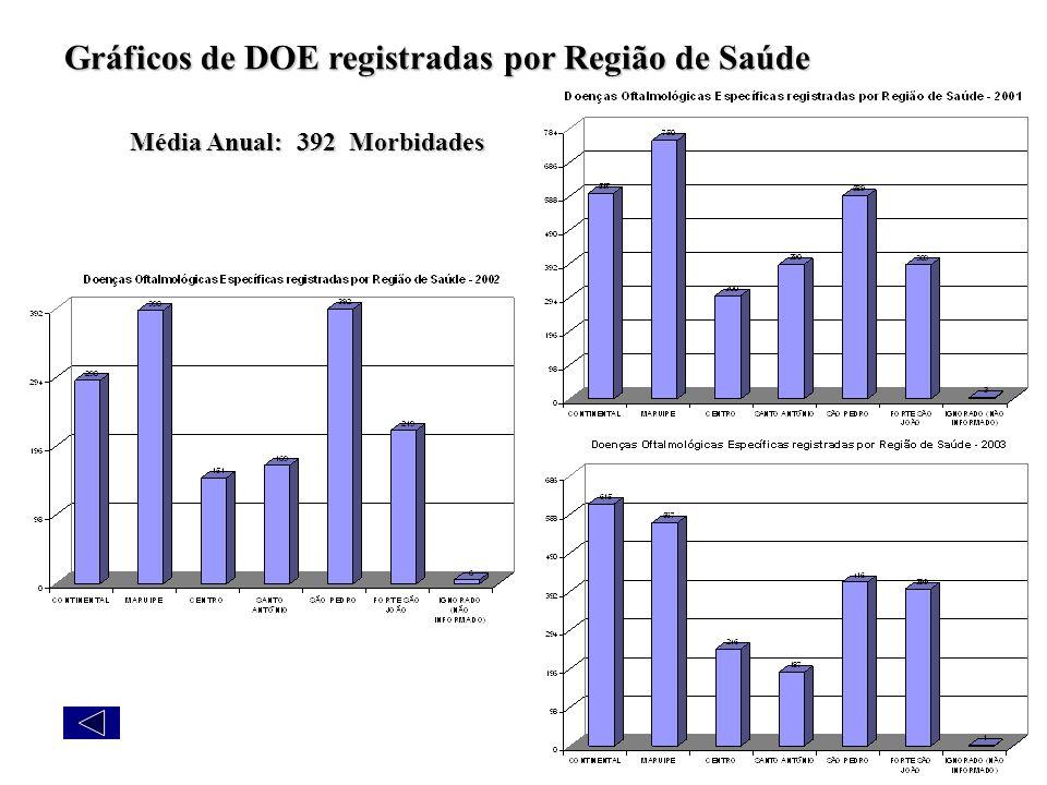 Gráficos de DOE registradas por Região de Saúde