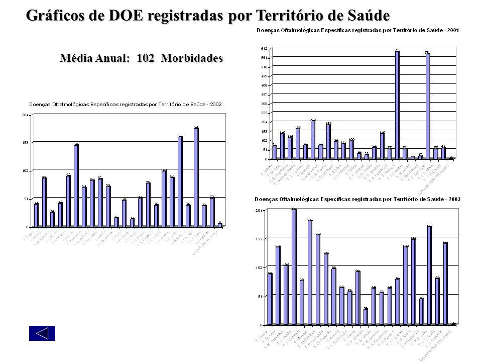 Gráficos de DOE registradas por Território de Saúde