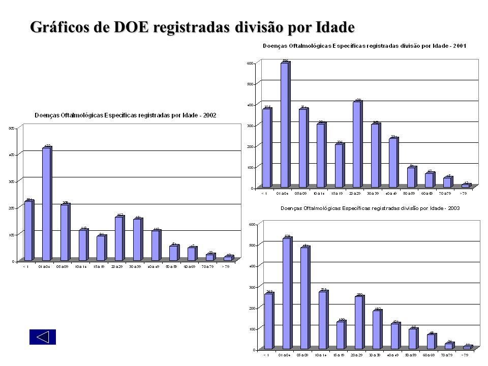 Gráficos de DOE registradas divisão por Idade