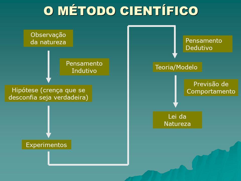 O MÉTODO CIENTÍFICO Observação da natureza Pensamento Dedutivo