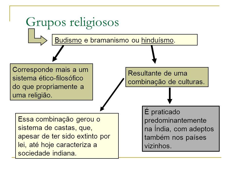 Grupos religiosos Budismo e bramanismo ou hinduísmo.