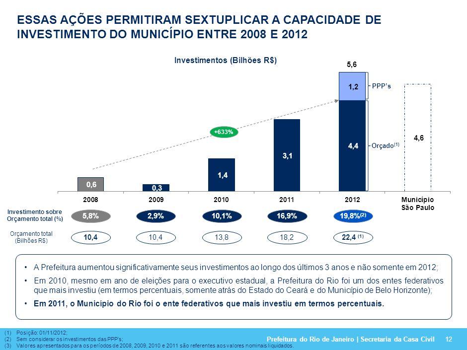 Investimentos (Bilhões R$) Investimento sobre Orçamento total (%)