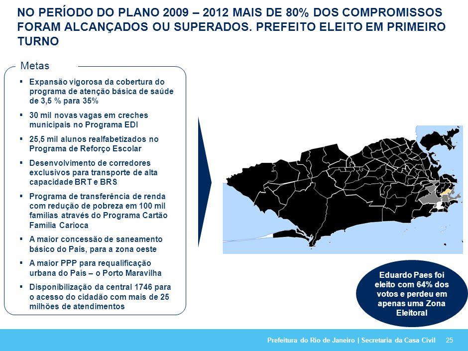 NO PERÍODO DO PLANO 2009 – 2012 MAIS DE 80% DOS COMPROMISSOS FORAM ALCANÇADOS OU SUPERADOS. PREFEITO ELEITO EM PRIMEIRO TURNO