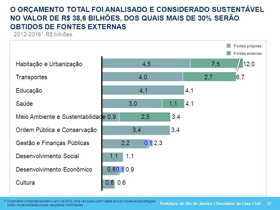 O ORÇAMENTO TOTAL FOI ANALISADO E CONSIDERADO SUSTENTÁVEL NO VALOR DE R$ 38,6 BILHÕES, DOS QUAIS MAIS DE 30% SERÃO OBTIDOS DE FONTES EXTERNAS