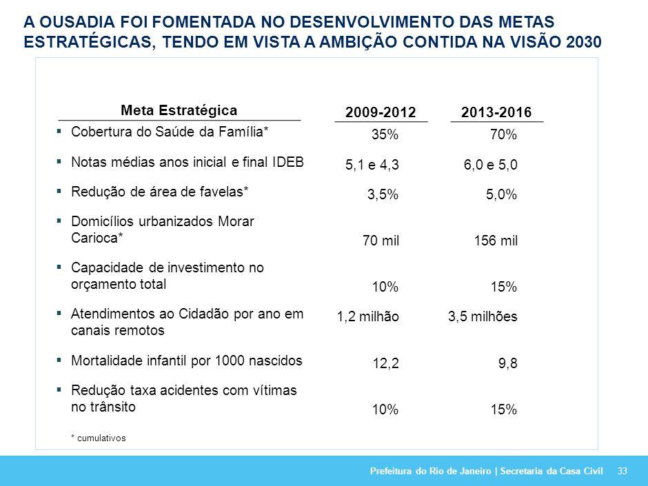 A OUSADIA FOI FOMENTADA NO DESENVOLVIMENTO DAS METAS ESTRATÉGICAS, TENDO EM VISTA A AMBIÇÃO CONTIDA NA VISÃO 2030