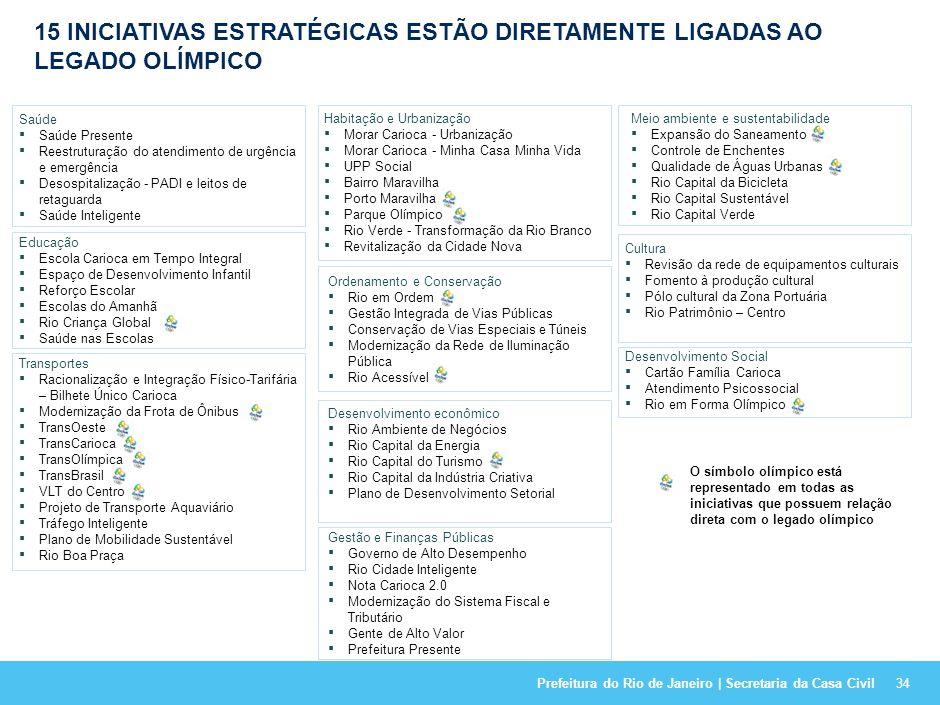 15 INICIATIVAS ESTRATÉGICAS ESTÃO DIRETAMENTE LIGADAS AO LEGADO OLÍMPICO