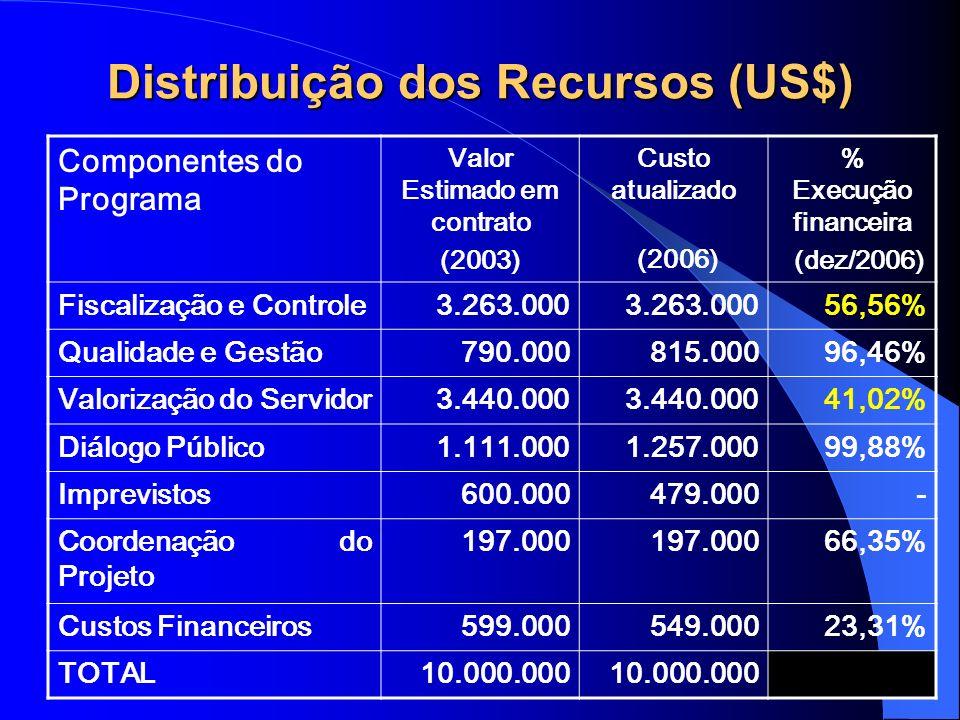 Distribuição dos Recursos (US$)