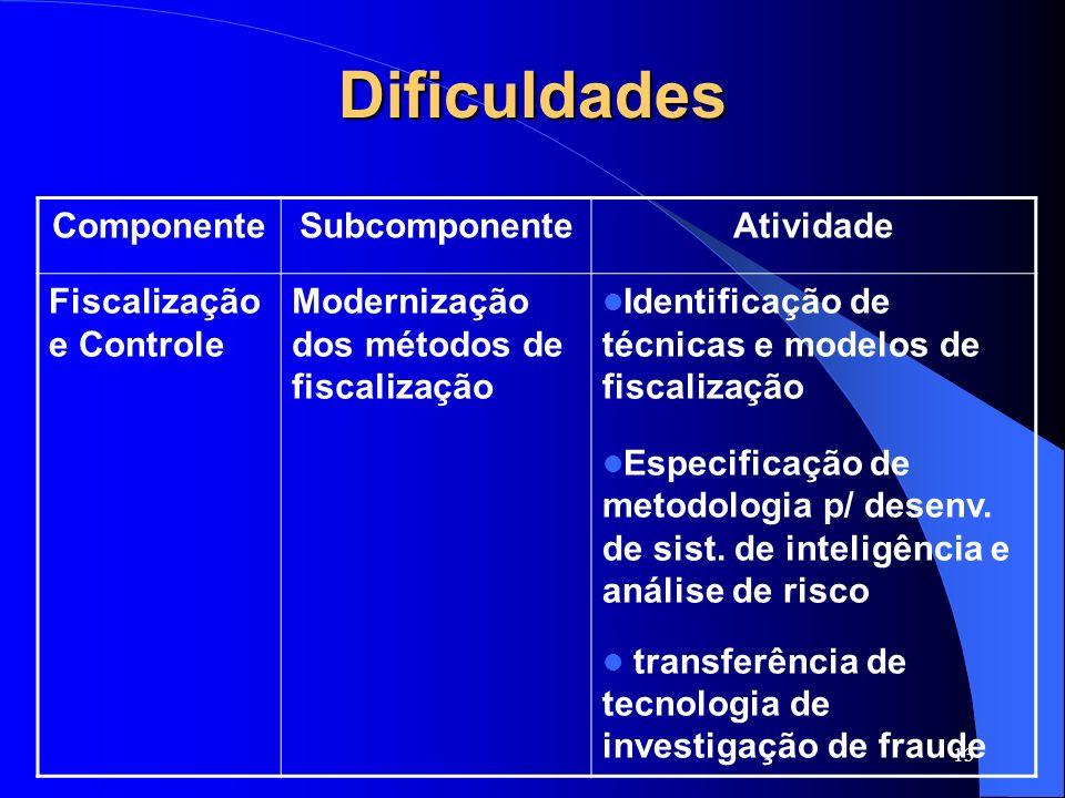 Dificuldades Componente Subcomponente Atividade