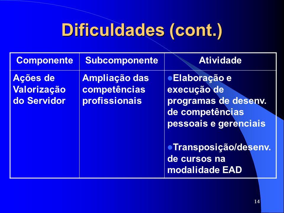 Dificuldades (cont.) Componente Subcomponente Atividade