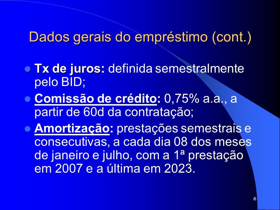 Dados gerais do empréstimo (cont.)