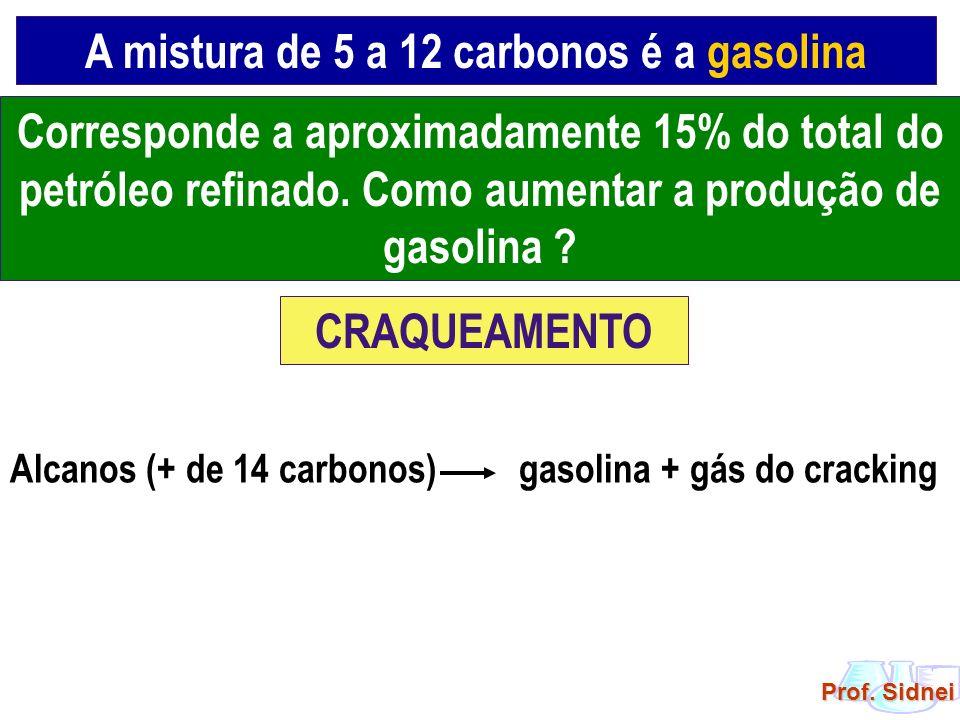 A mistura de 5 a 12 carbonos é a gasolina