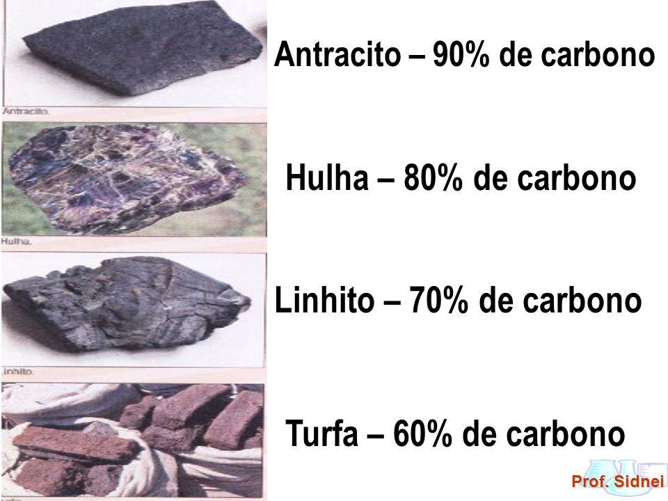 Hulha – 80% de carbono Linhito – 70% de carbono Turfa – 60% de carbono