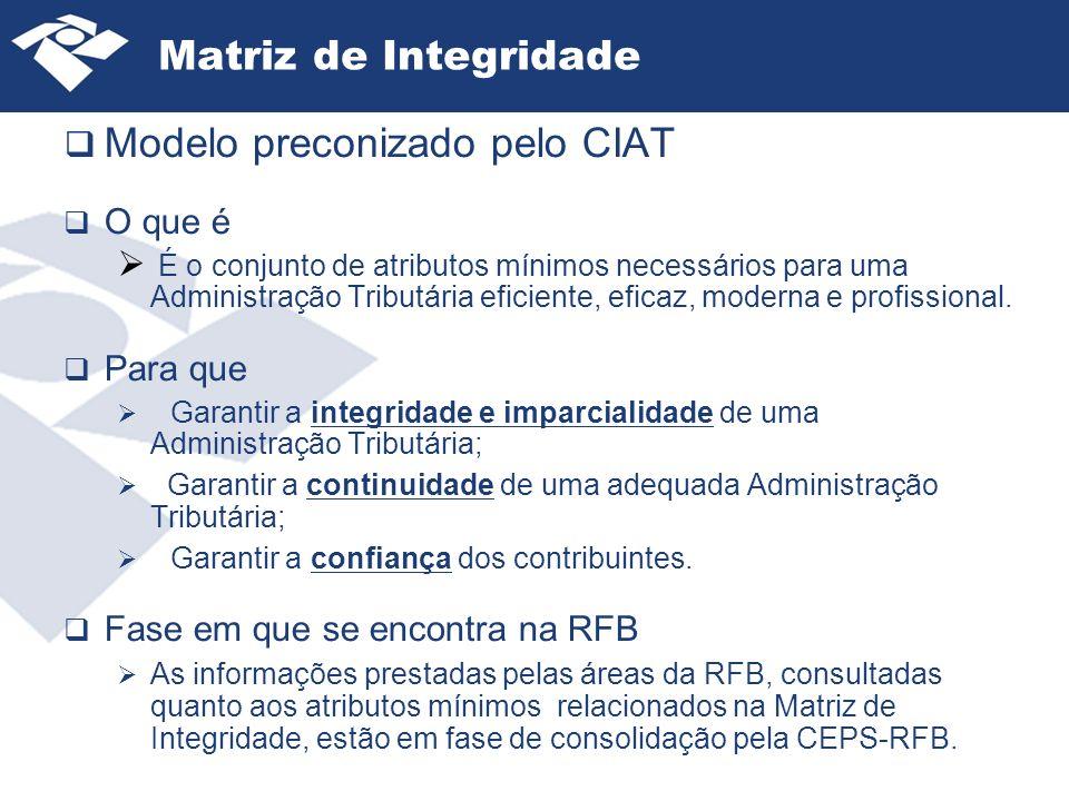 Modelo preconizado pelo CIAT