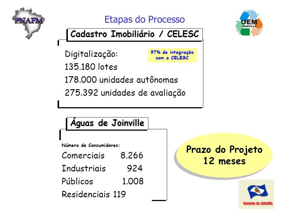 97% de integração com a CELESC