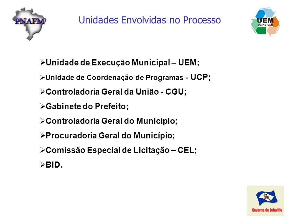 Unidades Envolvidas no Processo