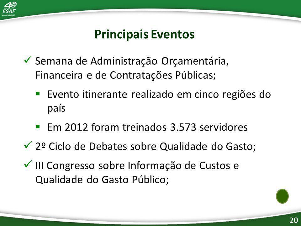 Principais Eventos Semana de Administração Orçamentária, Financeira e de Contratações Públicas;