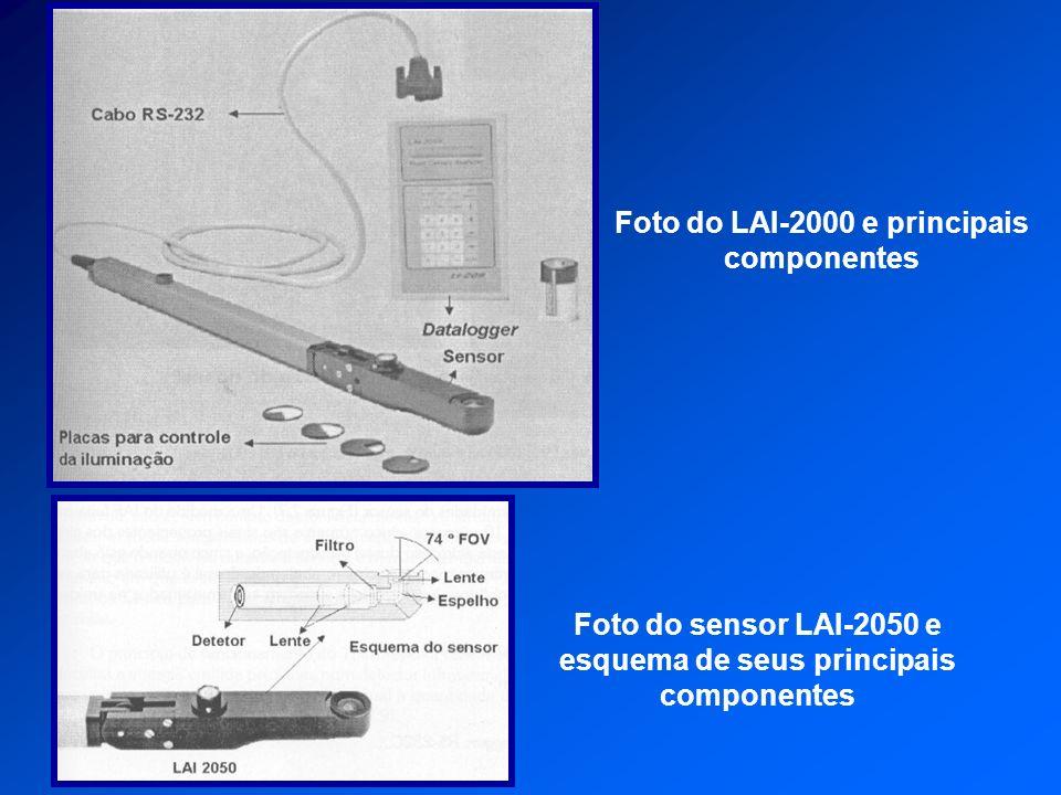 Foto do LAI-2000 e principais componentes