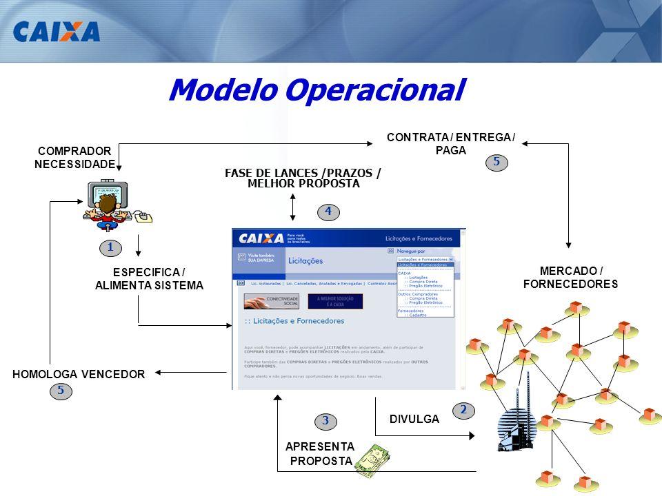 Modelo Operacional CONTRATA / ENTREGA / PAGA COMPRADOR NECESSIDADE 5