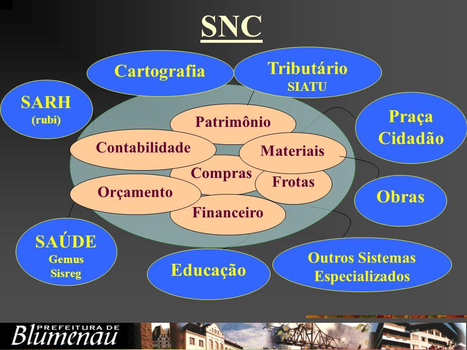SNC Tributário Cartografia SARH Praça Cidadão Obras SAÚDE Educação