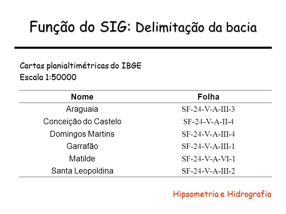 Função do SIG: Delimitação da bacia