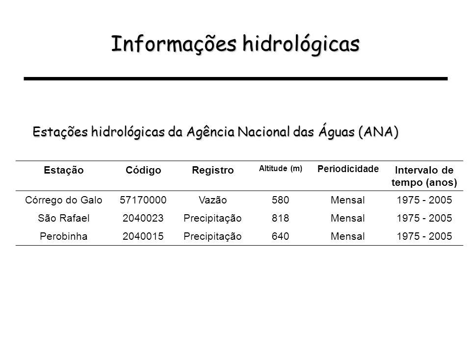 Informações hidrológicas