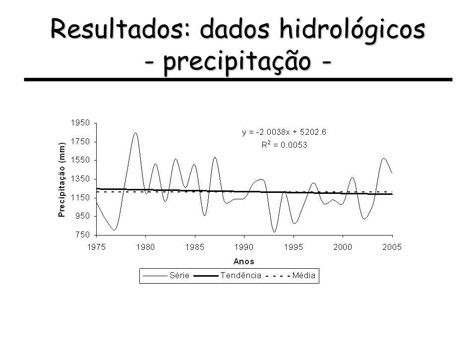 Resultados: dados hidrológicos - precipitação -