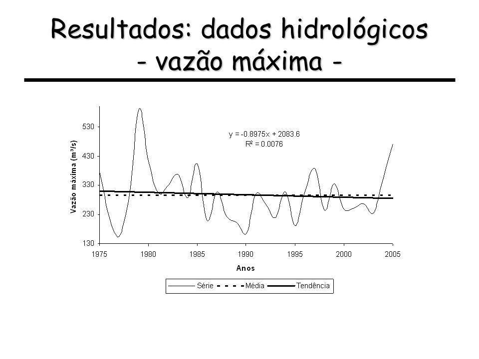 Resultados: dados hidrológicos - vazão máxima -