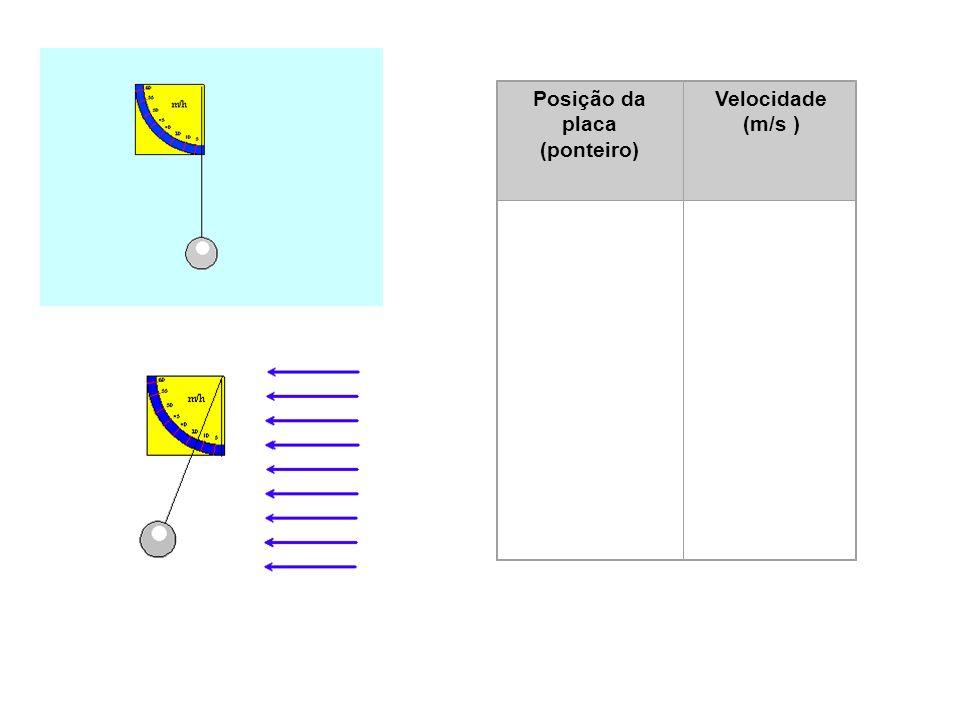 TERMOHIGRÓGRAFO Posição da placa (ponteiro) Velocidade (m/s ) 1 1-2 2
